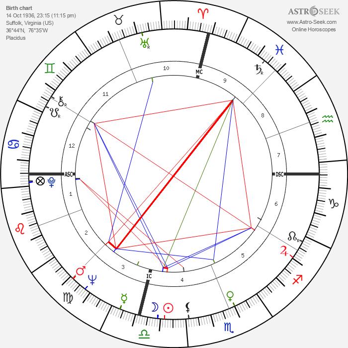 Tony Russo - Astrology Natal Birth Chart