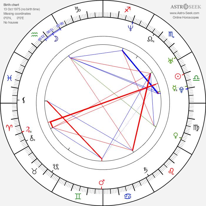 Tony Schnur - Astrology Natal Birth Chart