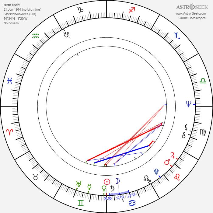 Tony Scott - Astrology Natal Birth Chart