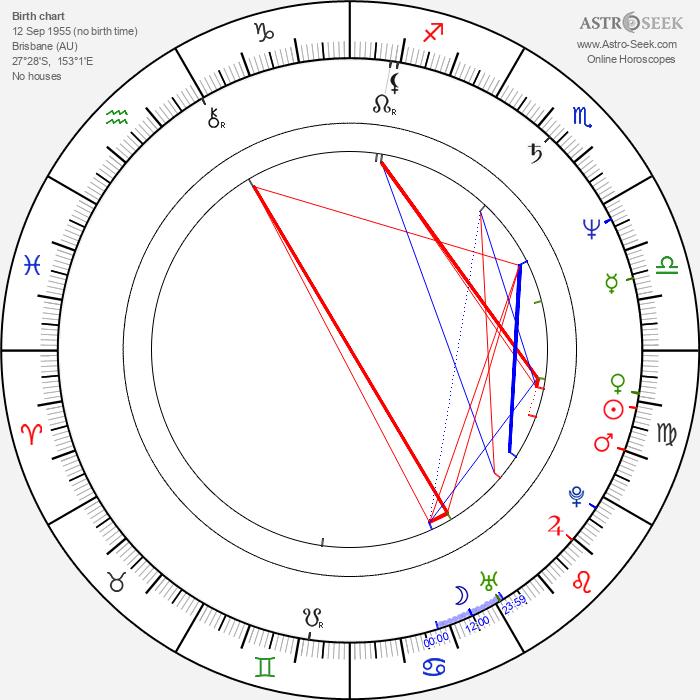 Tony Sheldon - Astrology Natal Birth Chart