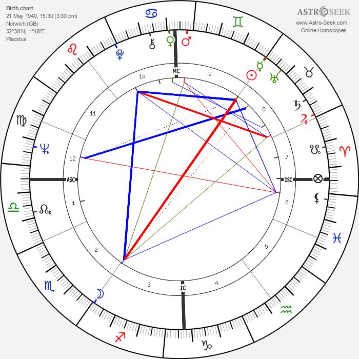 Tony Sheridan - Astrology Natal Birth Chart