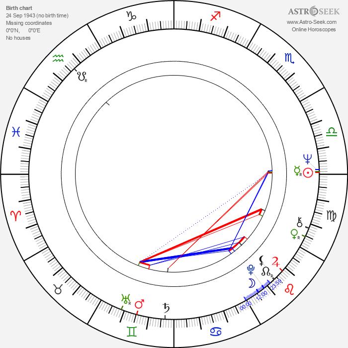 Tony Swartz - Astrology Natal Birth Chart