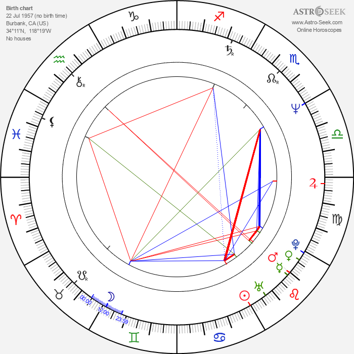 Tony Swift - Astrology Natal Birth Chart