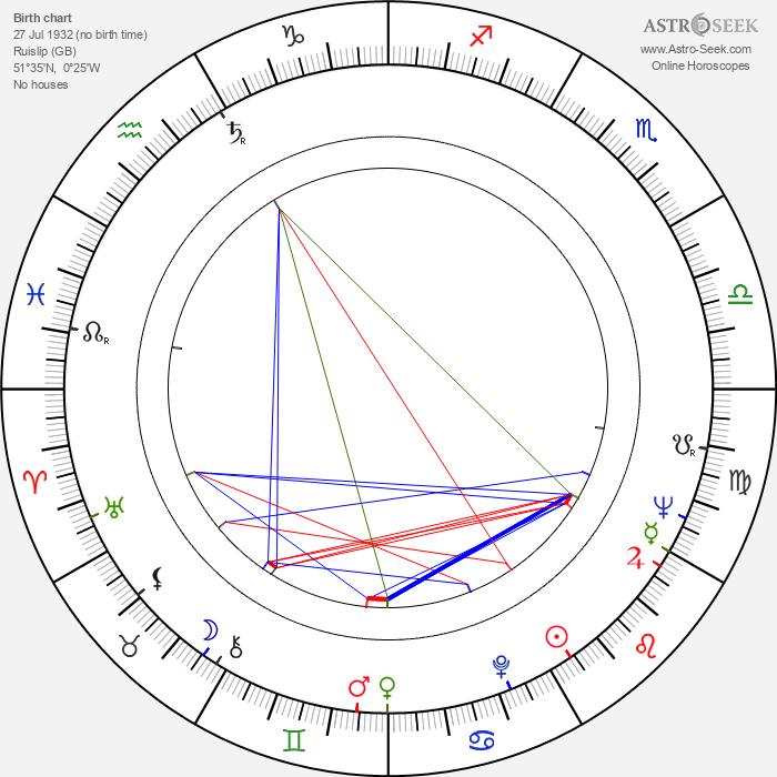 Tony Tanner - Astrology Natal Birth Chart