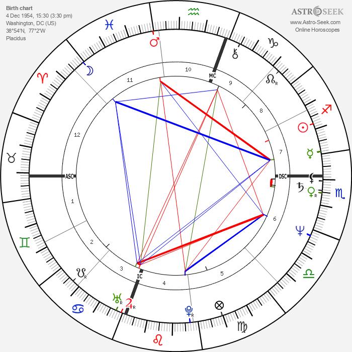 Tony Todd - Astrology Natal Birth Chart