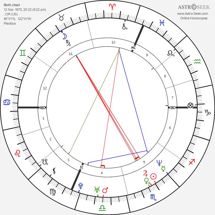 Tonya Harding - Astrology Natal Birth Chart