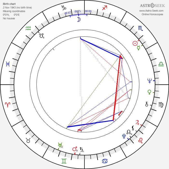 Toomas Uba - Astrology Natal Birth Chart