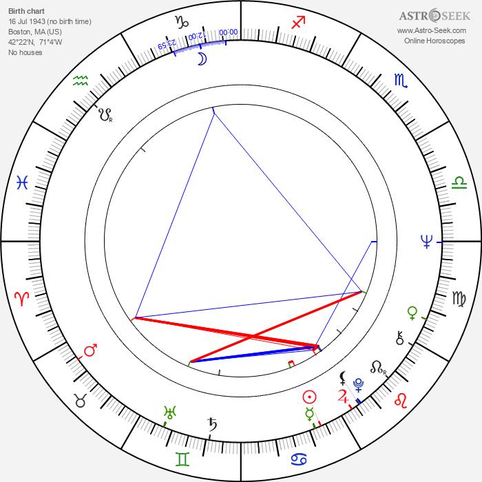 Topper Carew - Astrology Natal Birth Chart