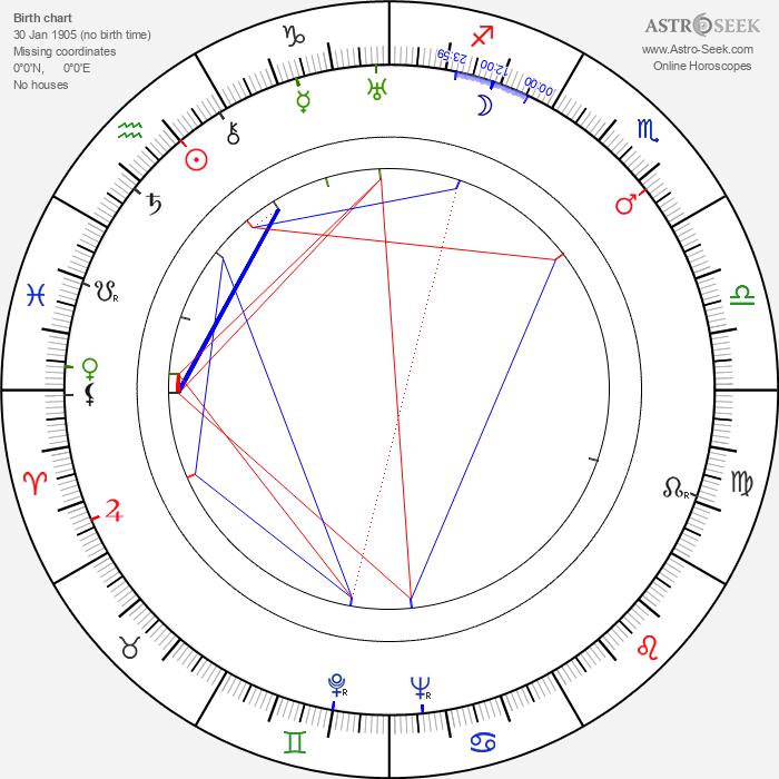 Torajiro Saito - Astrology Natal Birth Chart