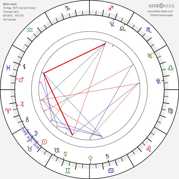 Torbjørn Brundtland - Astrology Natal Birth Chart
