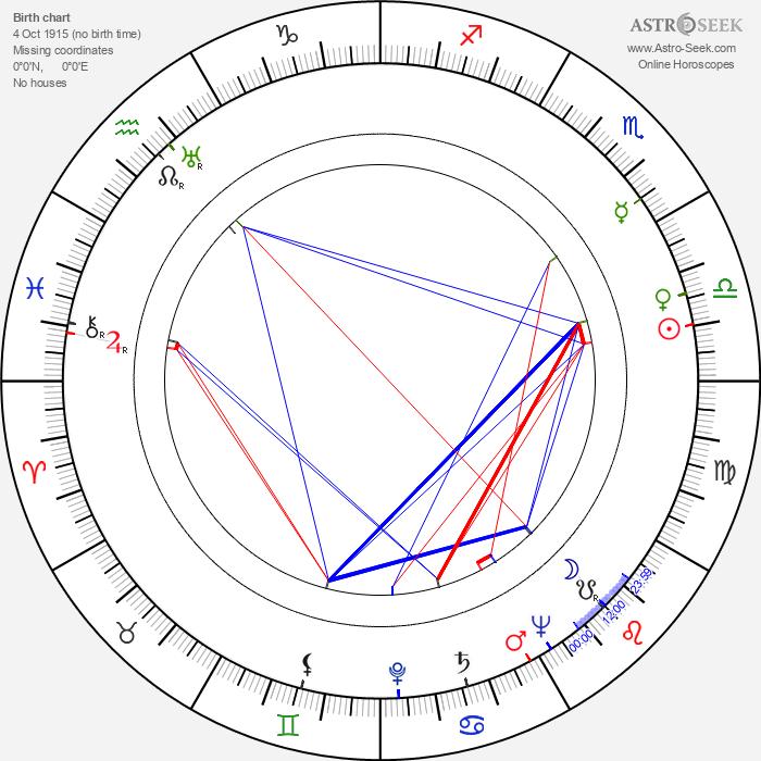 Tore Zetterholm - Astrology Natal Birth Chart
