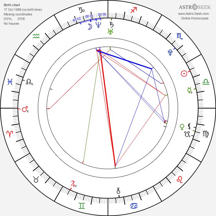 Tôri Matsuzaka - Astrology Natal Birth Chart