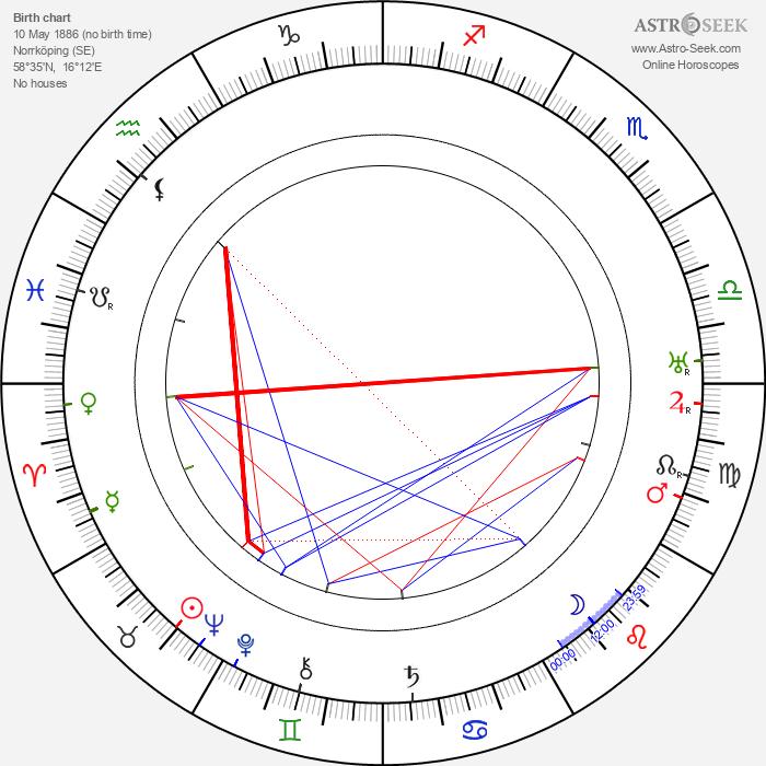 Torsten Winge - Astrology Natal Birth Chart