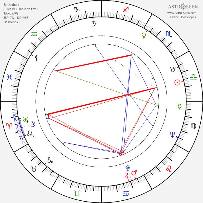 Tôru Takemitsu - Astrology Natal Birth Chart