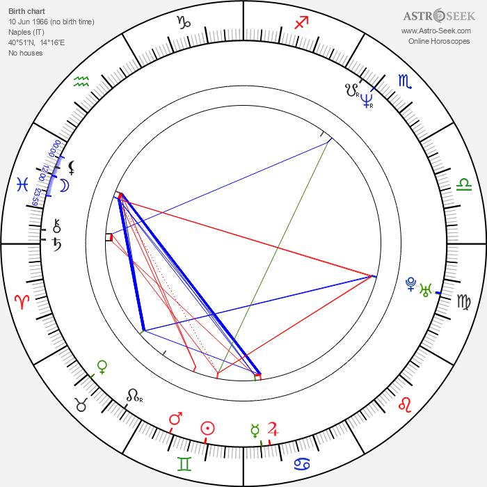 Tosca D'Aquino - Astrology Natal Birth Chart