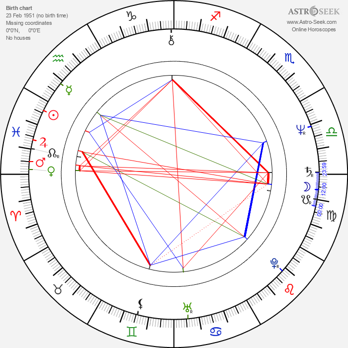 Toshiharu Ikeda - Astrology Natal Birth Chart