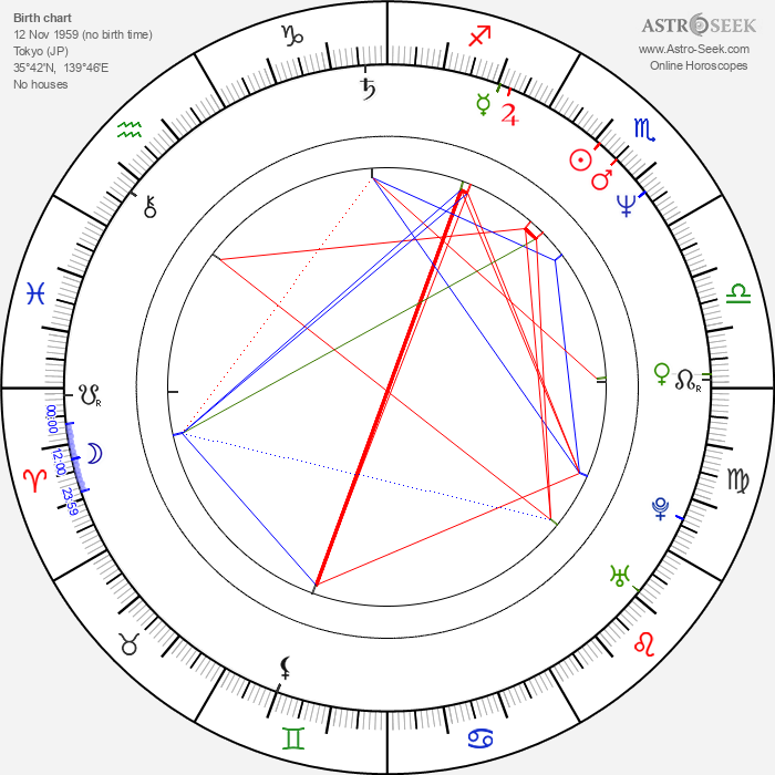 Toshihiko Sahashi - Astrology Natal Birth Chart