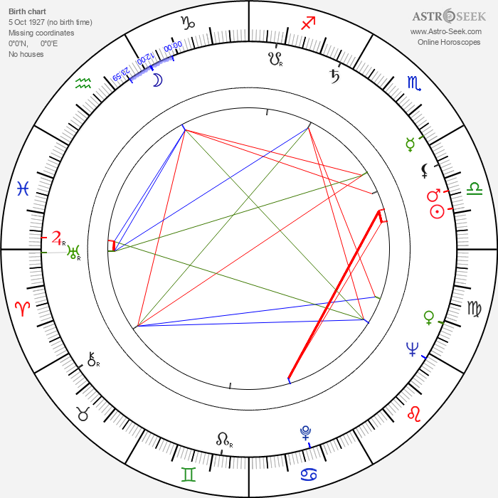 Toshio Masuda - Astrology Natal Birth Chart