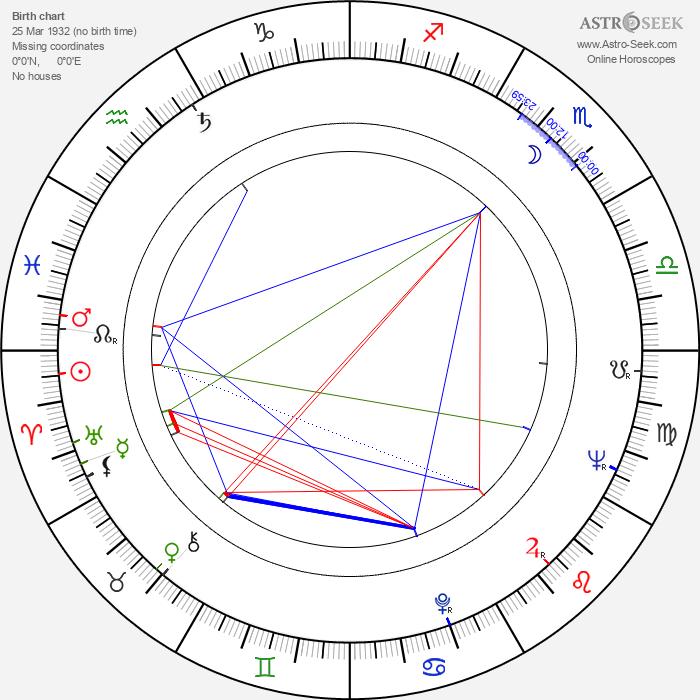Toshio Matsumoto - Astrology Natal Birth Chart