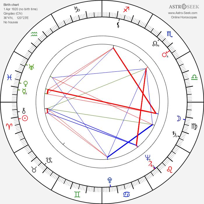 Toshirô Mifune - Astrology Natal Birth Chart