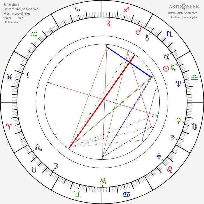 Toshirô Obata - Astrology Natal Birth Chart