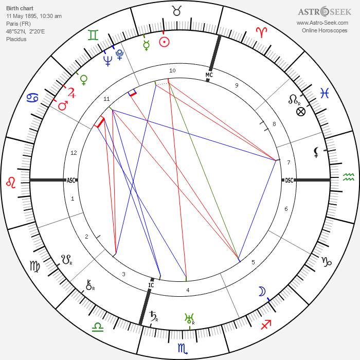 Toto Brugnon - Astrology Natal Birth Chart