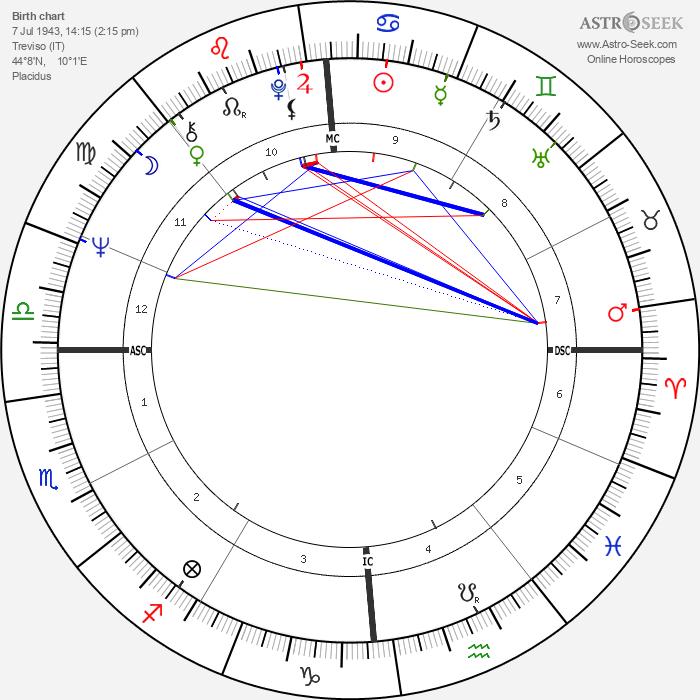 Toto Cutugno - Astrology Natal Birth Chart