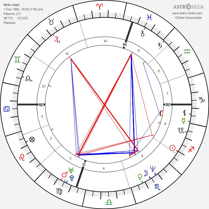 Toto Schillaci - Astrology Natal Birth Chart