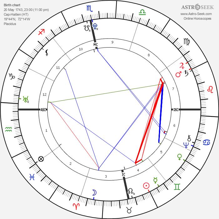 Toussaint L'Ouverture - Astrology Natal Birth Chart