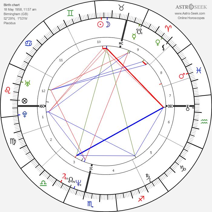 Toyah Willcox - Astrology Natal Birth Chart