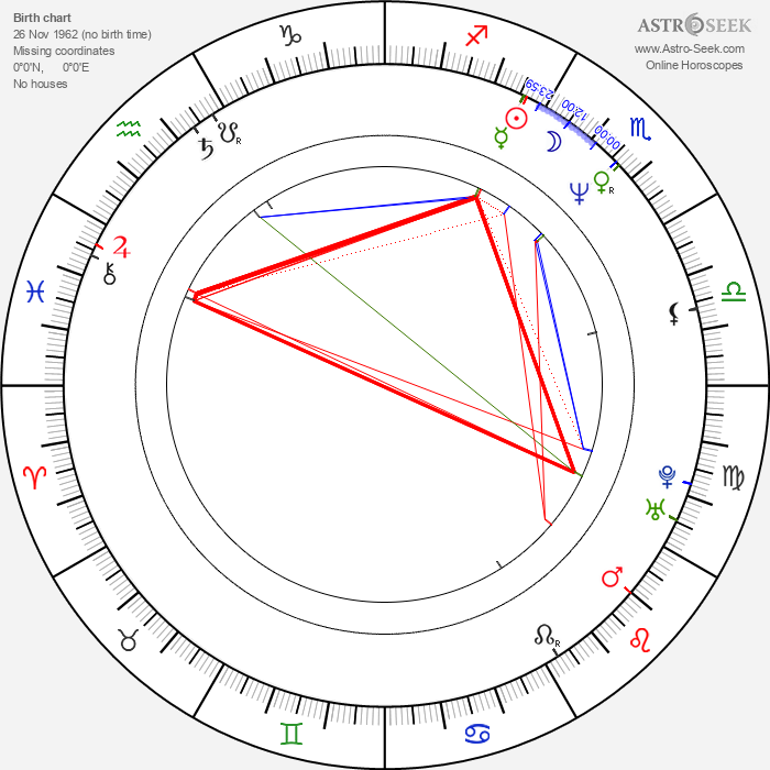Tracey Thorn - Astrology Natal Birth Chart