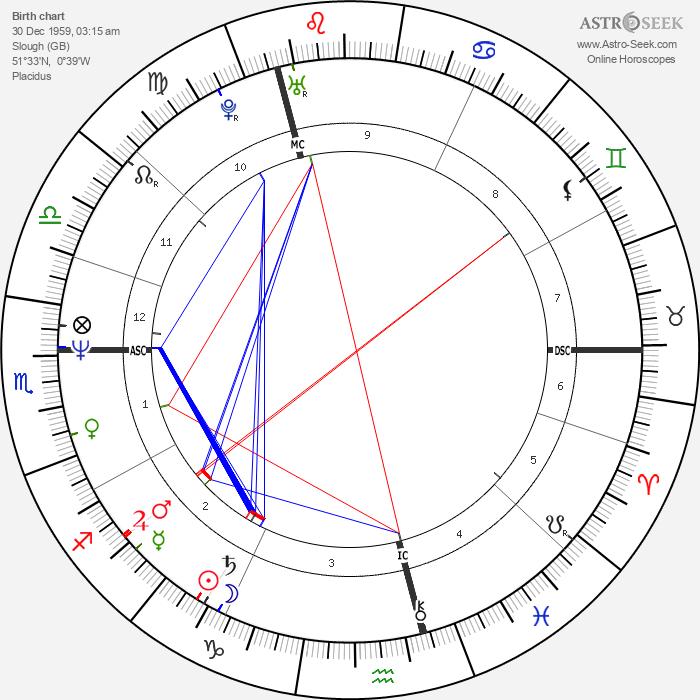 Tracey Ullman - Astrology Natal Birth Chart