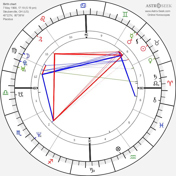 Traci Elizabeth Lords - Astrology Natal Birth Chart