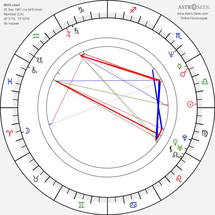 Tracy Wilson - Astrology Natal Birth Chart