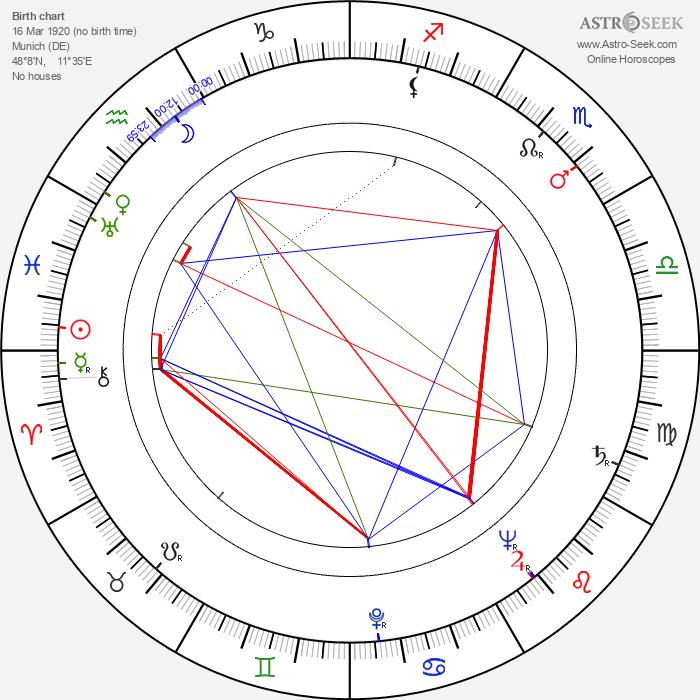 Traudl Junge - Astrology Natal Birth Chart