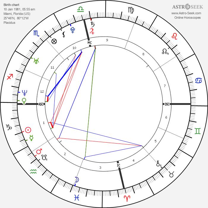 Travis Gibb - Astrology Natal Birth Chart