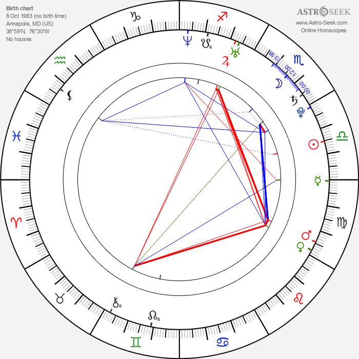Travis Pastrana - Astrology Natal Birth Chart