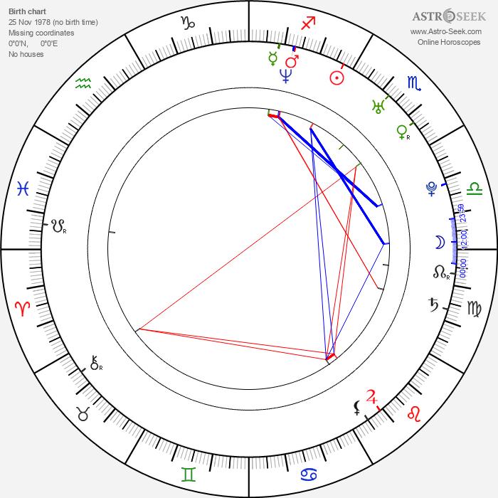Travis Stever - Astrology Natal Birth Chart