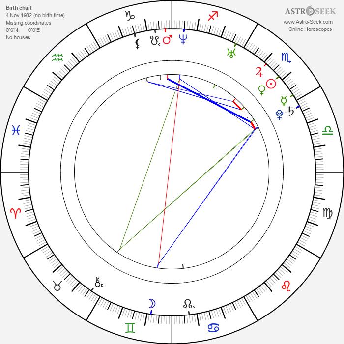 Travis Van Winkle - Astrology Natal Birth Chart