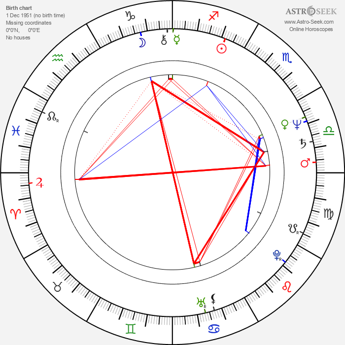 Treat Williams - Astrology Natal Birth Chart