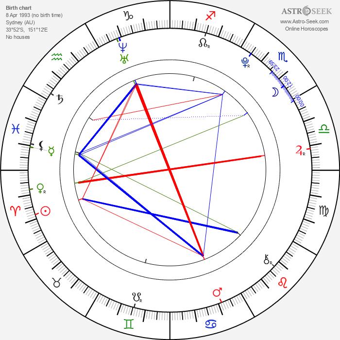 Trent Sullivan - Astrology Natal Birth Chart