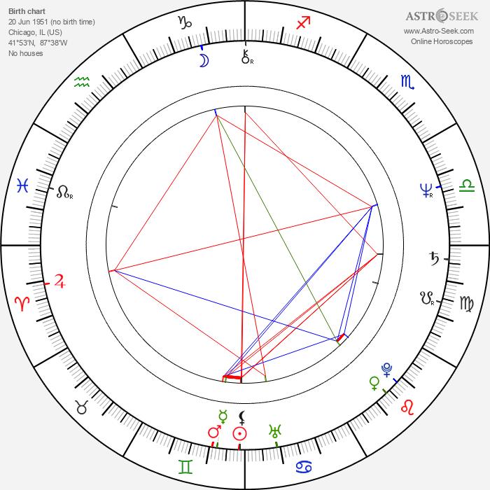 Tress MacNeille - Astrology Natal Birth Chart