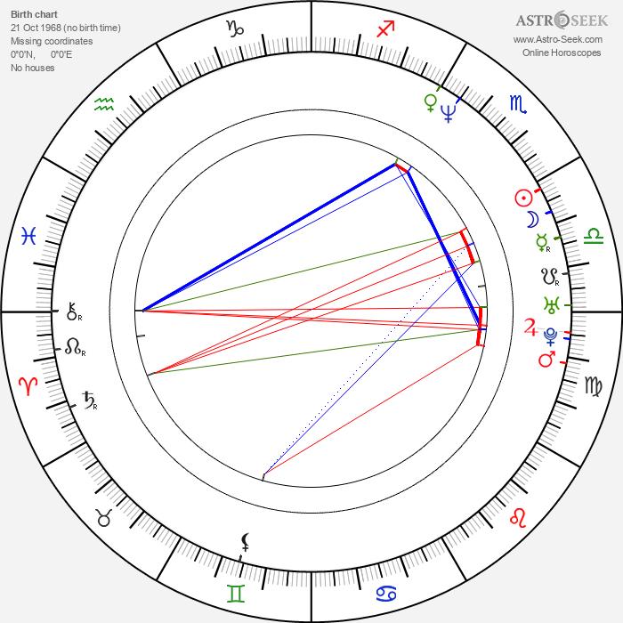 Trev Broudy - Astrology Natal Birth Chart