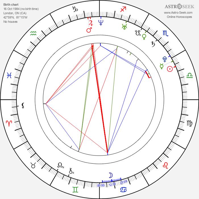 Trevor Blumas - Astrology Natal Birth Chart