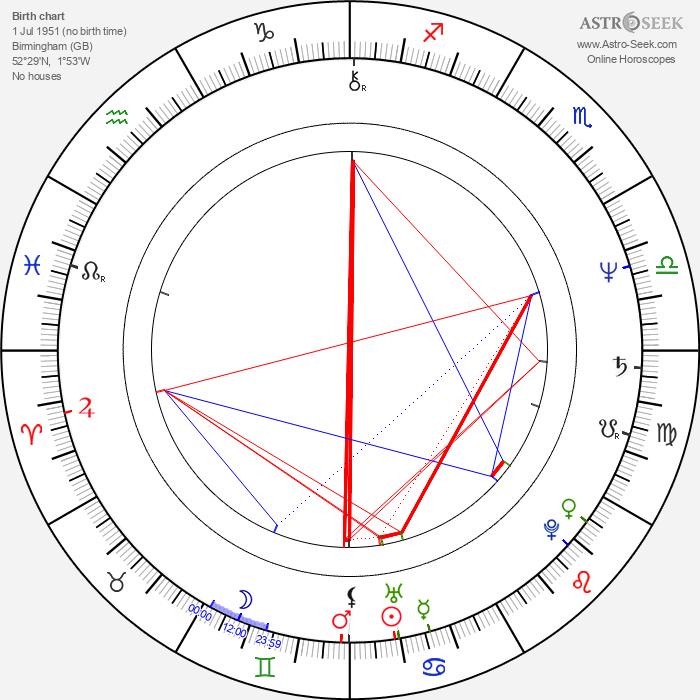 Trevor Eve - Astrology Natal Birth Chart