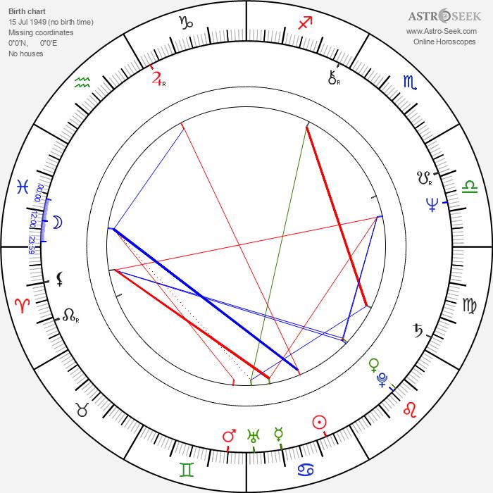 Trevor Horn - Astrology Natal Birth Chart
