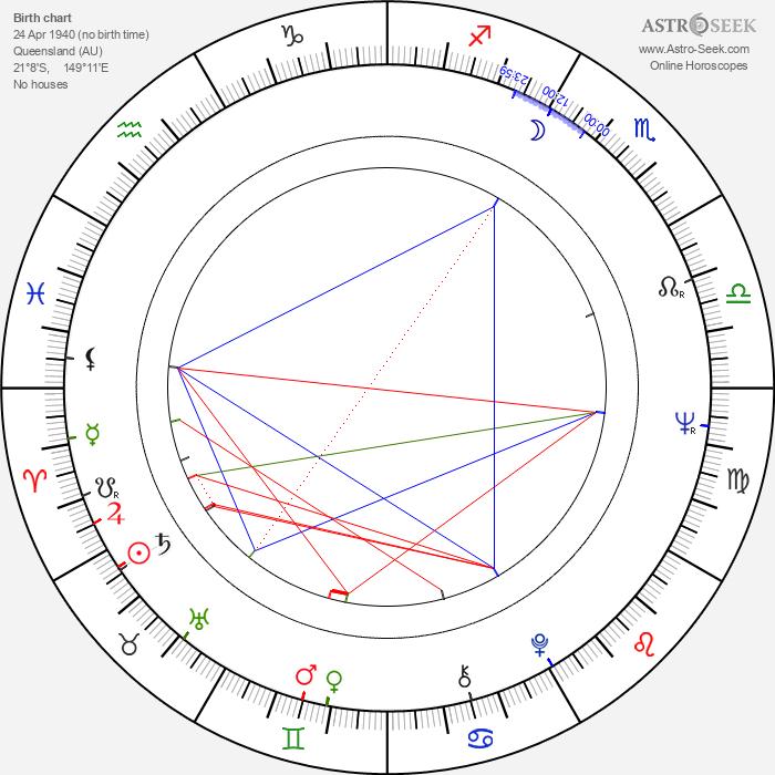 Trevor Kent - Astrology Natal Birth Chart