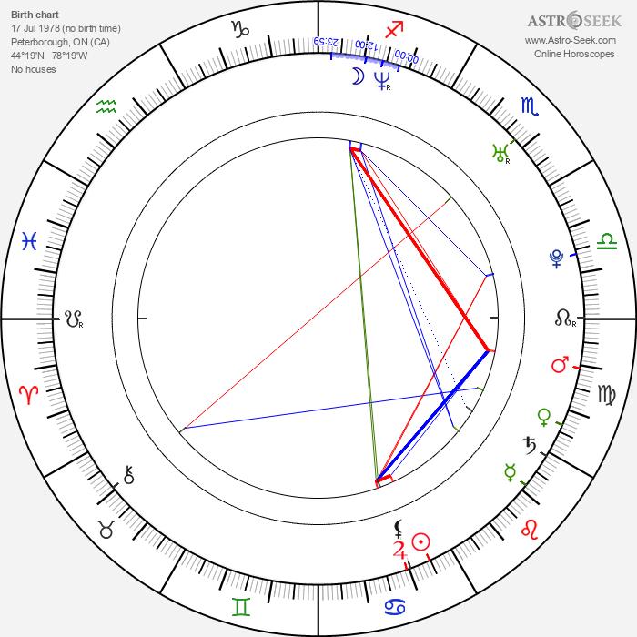 Trevor McNevan - Astrology Natal Birth Chart