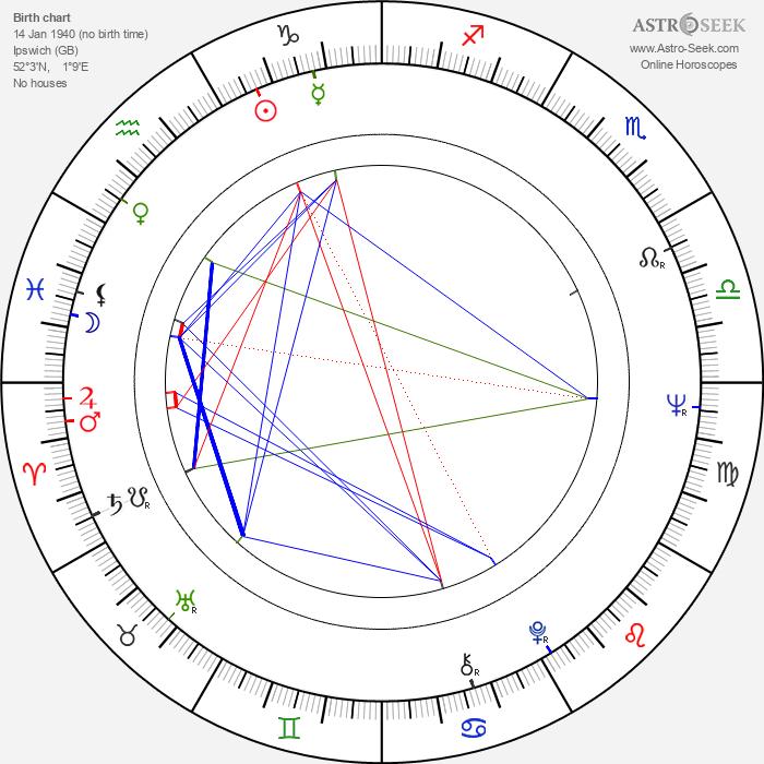 Trevor Nunn - Astrology Natal Birth Chart