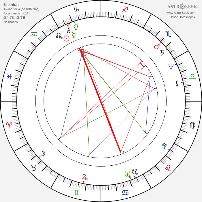 Trevor Rabin - Astrology Natal Birth Chart